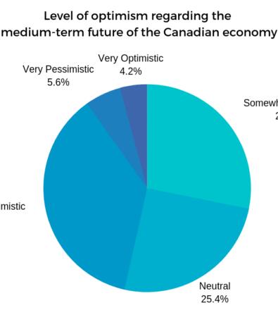 Video: 2019 Federal Election Survey Results - Future Economic Growth